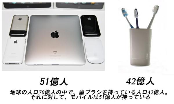 携帯デバイスと歯ブラシ比較