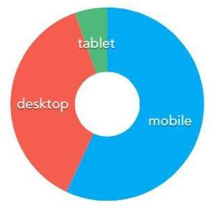 ボクのブログのデバイスの割合
